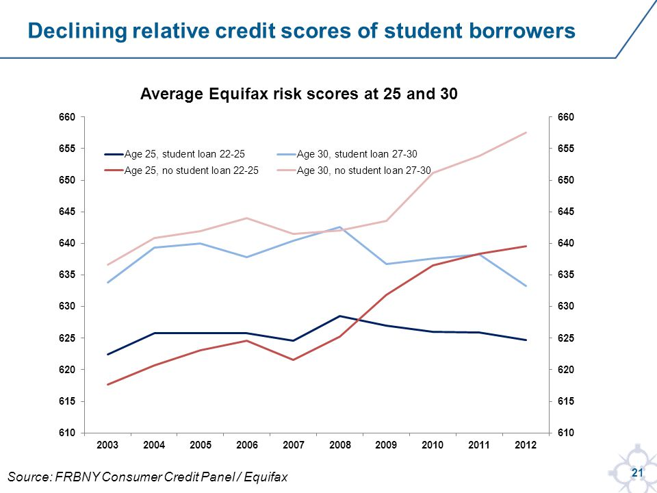 21 Declining relative credit scores of student borrowers Source: FRBNY Consumer Credit Panel / Equifax