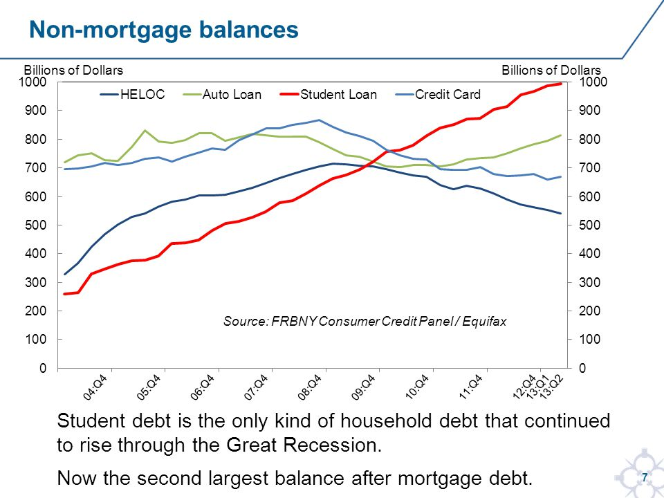 7 Non-mortgage balances Student debt is the only kind of household debt that continued to rise through the Great Recession.