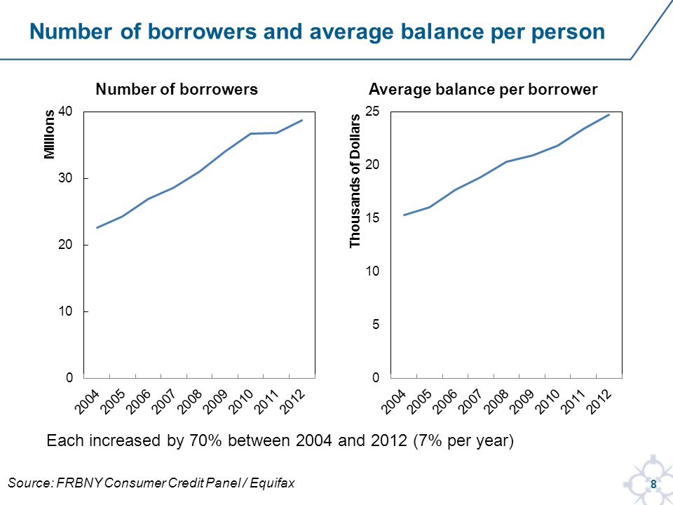 8 Number of borrowers and average balance per person Each increased by 70% between 2004 and 2012 (7% per year) Source: FRBNY Consumer Credit Panel / Equifax