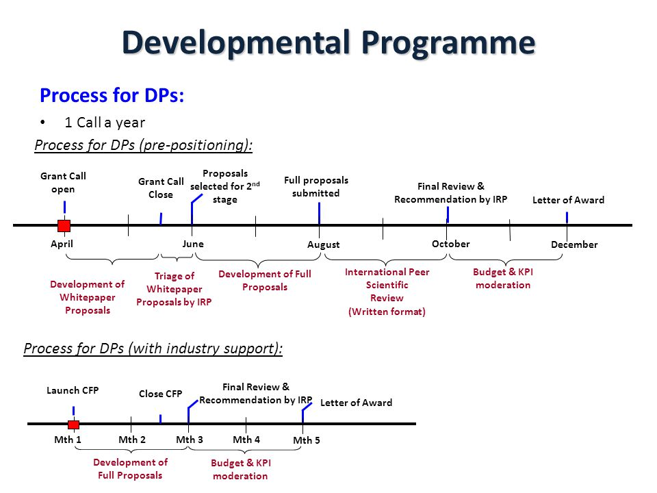 Developmental Programme Process for DPs: 1 Call a year Triage of Whitepaper Proposals by IRP Development of Full Proposals International Peer Scientific Review (Written format) Budget & KPI moderation Letter of Award AprilJuneOctober December August Grant Call Close Development of Whitepaper Proposals Proposals selected for 2 nd stage Final Review & Recommendation by IRP Full proposals submitted Grant Call open Budget & KPI moderation Letter of Award Mth 1Mth 3Mth 4 Mth 5 Close CFP Development of Full Proposals Final Review & Recommendation by IRP Mth 2 Launch CFP Process for DPs (with industry support): Process for DPs (pre-positioning):