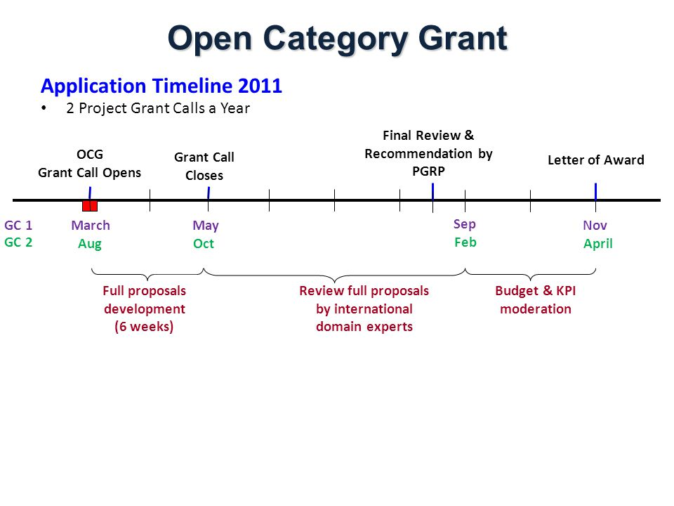 Summary Funding InitiativeObjectiveFunding QuantumLaunch of Grant Call / Close of Grant Call Notification of Award Career Development Award (CDA) Provide a platform for early career development of young A*STAR researchers by enabling them to spearhead cross-council collaborative research projects.