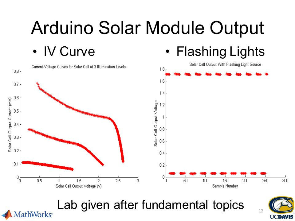 Arduino Solar Module Output IV CurveFlashing Lights Lab given after fundamental topics 12