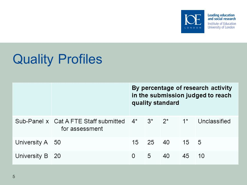 Quality Profiles By percentage of research activity in the submission judged to reach quality standard Sub-Panel xCat A FTE Staff submitted for assess