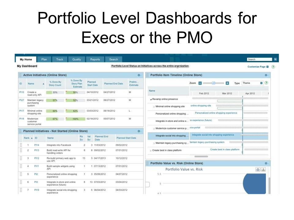 Portfolio Level Dashboards for Execs or the PMO