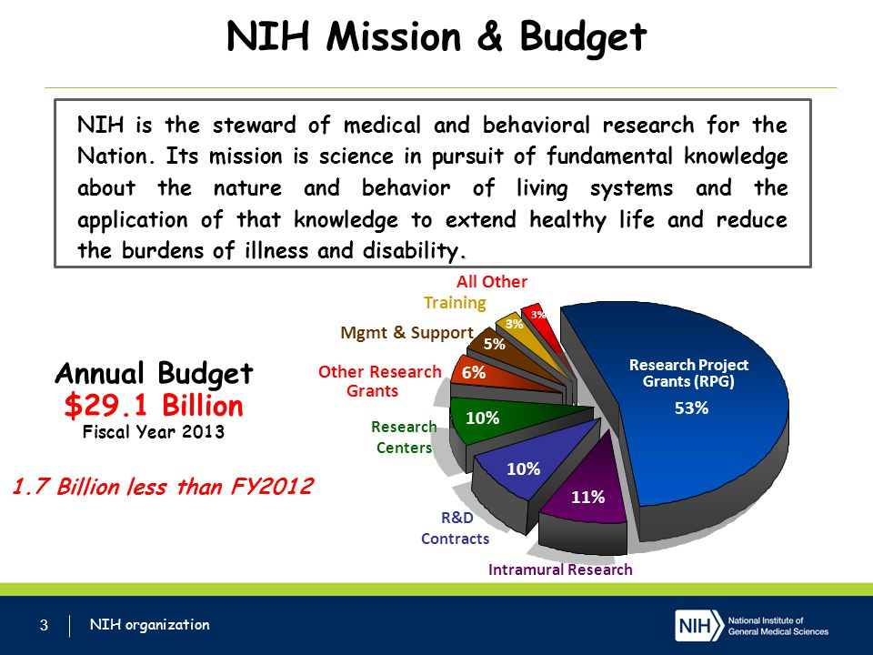 NIH Mission & Budget 3.NIH is the steward of medical and behavioral research for the Nation.