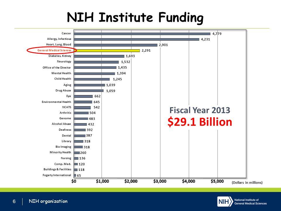 NIH Institute Funding 6 Buildings & Facilities 1,059 1,039 Drug Abuse Aging 65 118 120 136 260 318 387 392 432 483 504 645 662 1,245 1,435 1,532 4,231 4,779 2,901 1,693 2,291 $0$1,000$2,000$3,000$4,000$5,000 Fogarty International Comp.