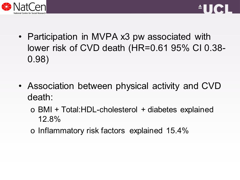 Participation in MVPA x3 pw associated with lower risk of CVD death (HR= % CI ) Association between physical activity and CVD death: oBMI + Total:HDL-cholesterol + diabetes explained 12.8% oInflammatory risk factors explained 15.4%