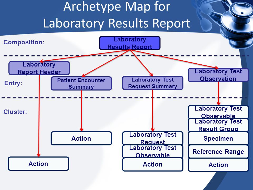 Archetype Map for Laboratory Results Report Composition: Entry: Cluster: Laboratory Report Header Patient Encounter Summary Laboratory Test Request Summary Laboratory Test Observation Action Laboratory Test Request Laboratory Test Observable Laboratory Test Result Group Laboratory Test Observable Action Reference Range Specimen Action