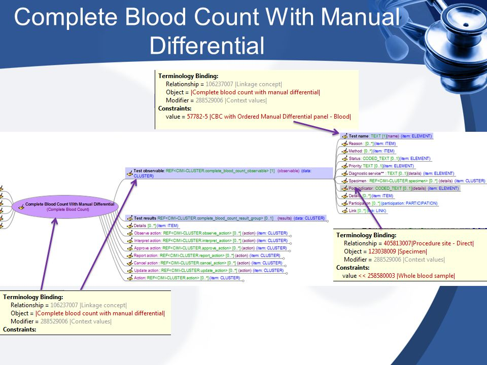 Complete Blood Count With Manual Differential
