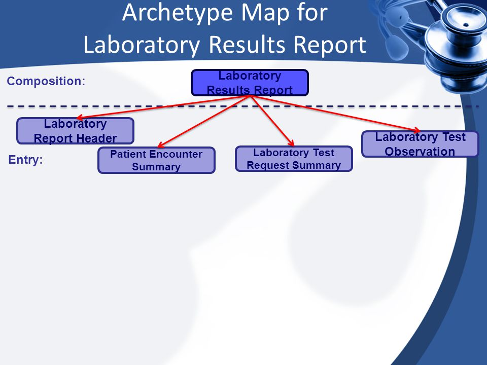 Archetype Map for Laboratory Results Report Composition: Entry: Laboratory Report Header Patient Encounter Summary Laboratory Test Request Summary Laboratory Test Observation