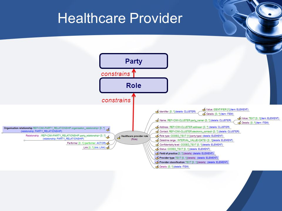 Healthcare Provider Party constrains Role constrains