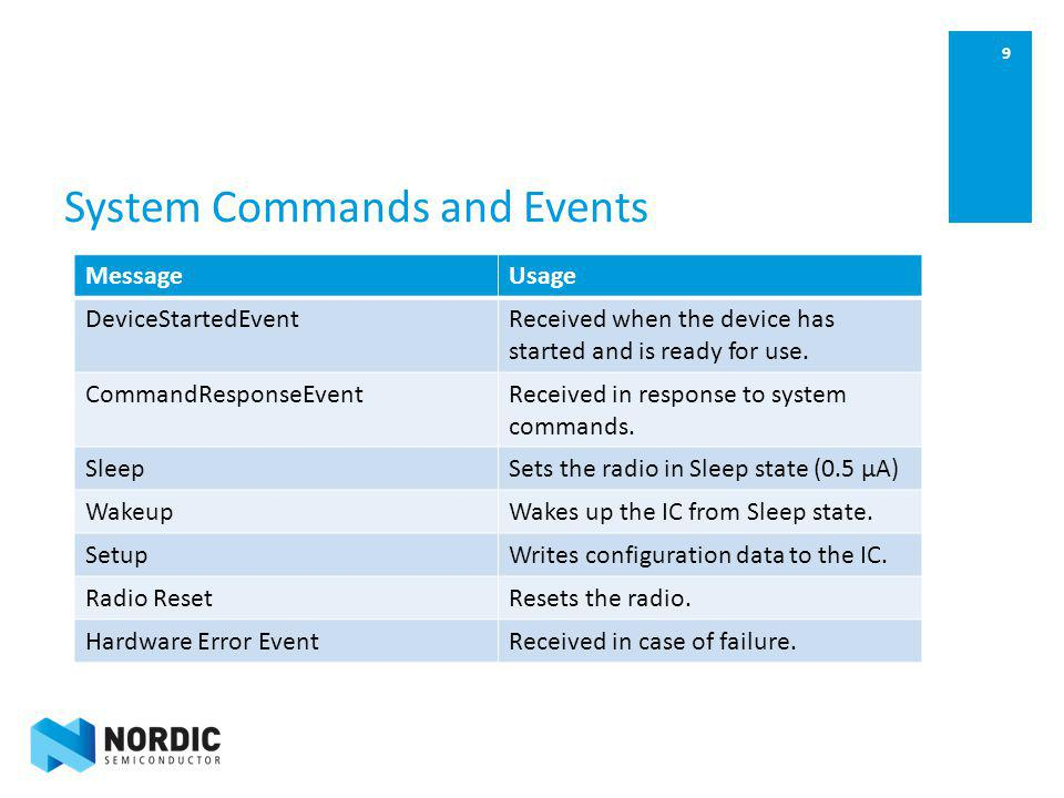 9 System Commands and Events MessageUsage DeviceStartedEventReceived when the device has started and is ready for use. CommandResponseEventReceived in
