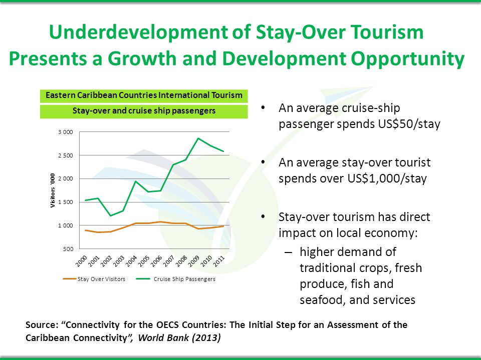 Underdevelopment of Stay-Over Tourism Presents a Growth and Development Opportunity Eastern Caribbean Countries International Tourism Stay-over and cruise ship passengers An average cruise-ship passenger spends US$50/stay An average stay-over tourist spends over US$1,000/stay Stay-over tourism has direct impact on local economy: – higher demand of traditional crops, fresh produce, fish and seafood, and services Source: Connectivity for the OECS Countries: The Initial Step for an Assessment of the Caribbean Connectivity, World Bank (2013)