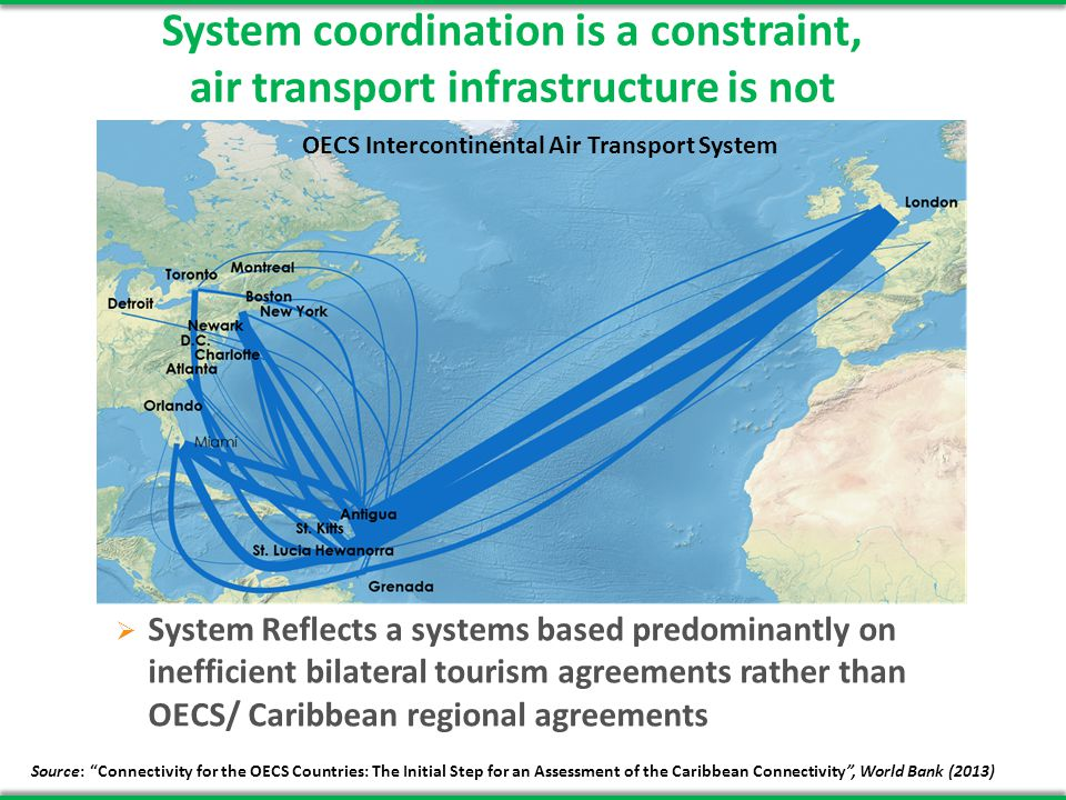 System coordination is a constraint, air transport infrastructure is not System Reflects a systems based predominantly on inefficient bilateral tourism agreements rather than OECS/ Caribbean regional agreements Source: Connectivity for the OECS Countries: The Initial Step for an Assessment of the Caribbean Connectivity, World Bank (2013) OECS Intercontinental Air Transport System