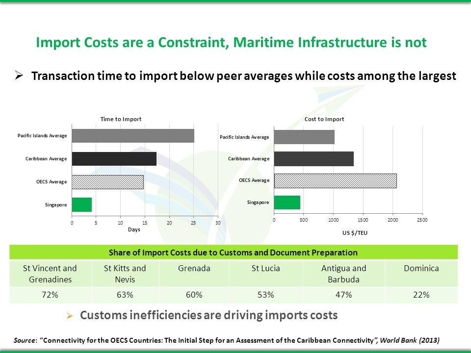 Inland Transport Emerging Constraint to Exports Inland transport is driving export costs: Share of Export Costs due to Inland Transport St LuciaSt Vincent and Grenadines Antigua and Barbuda DominicaGrenadaSt Kitts and Nevis 55%48%47%45%13%12% Improving connectivity passes through improving multi-modality within each island Quality of roads might be an issue as within island distances are very short Source: Connectivity for the OECS Countries: The Initial Step for an Assessment of the Caribbean Connectivity, World Bank (2013)