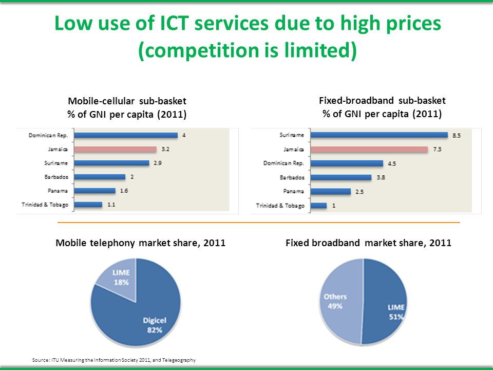 Low use of ICT services due to high prices (competition is limited) Mobile-cellular sub-basket % of GNI per capita (2011) Fixed-broadband sub-basket % of GNI per capita (2011) Source: ITU Measuring the Information Society 2011, and Telegeography Mobile telephony market share, 2011Fixed broadband market share, 2011