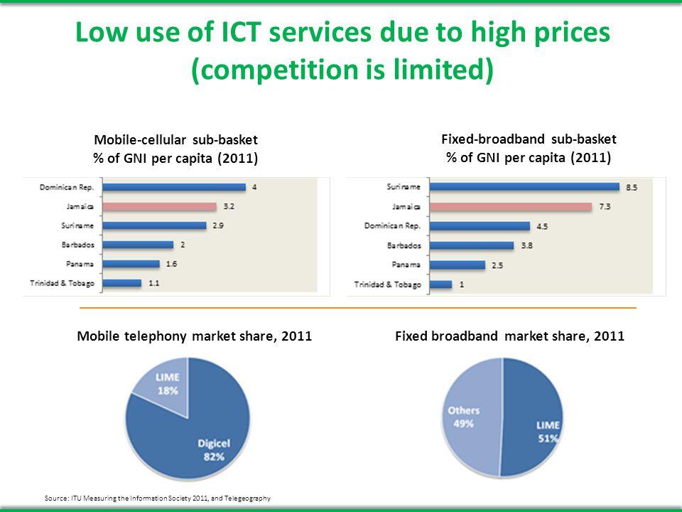 A Snapshot of ICT