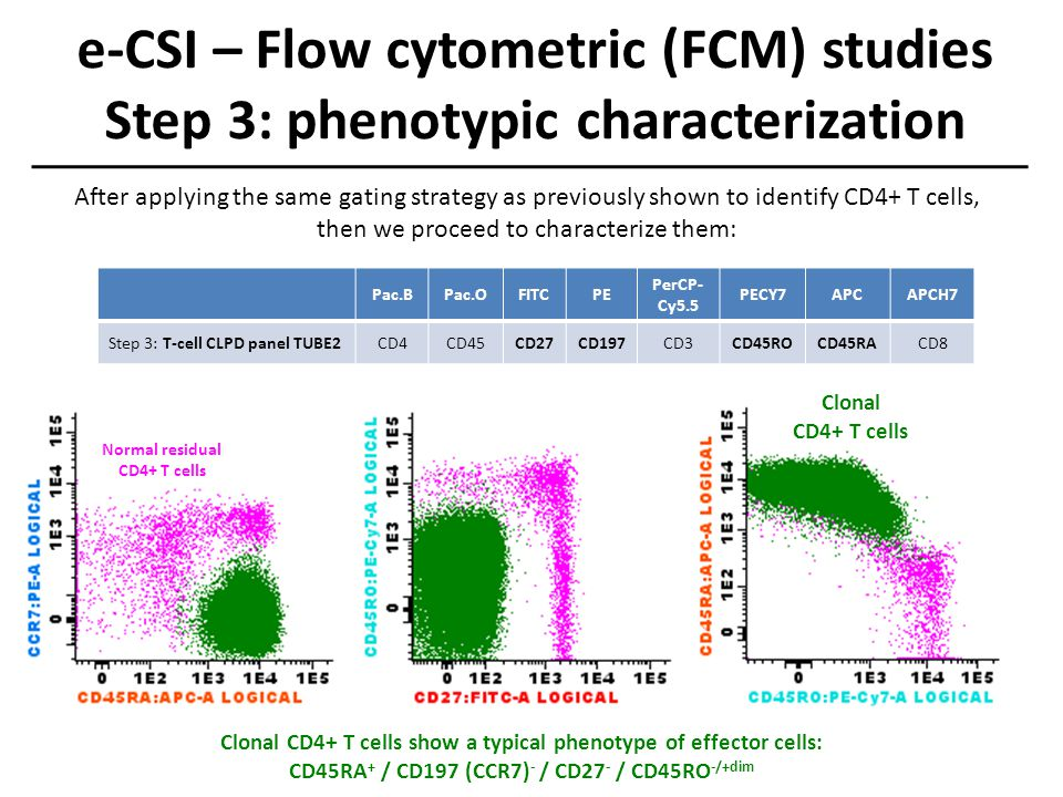 e-CSI – Flow cytometric (FCM) studies Step 3: phenotypic characterization Normal residual CD4+ T cells Clonal CD4+ T cells Clonal CD4+ T cells show a