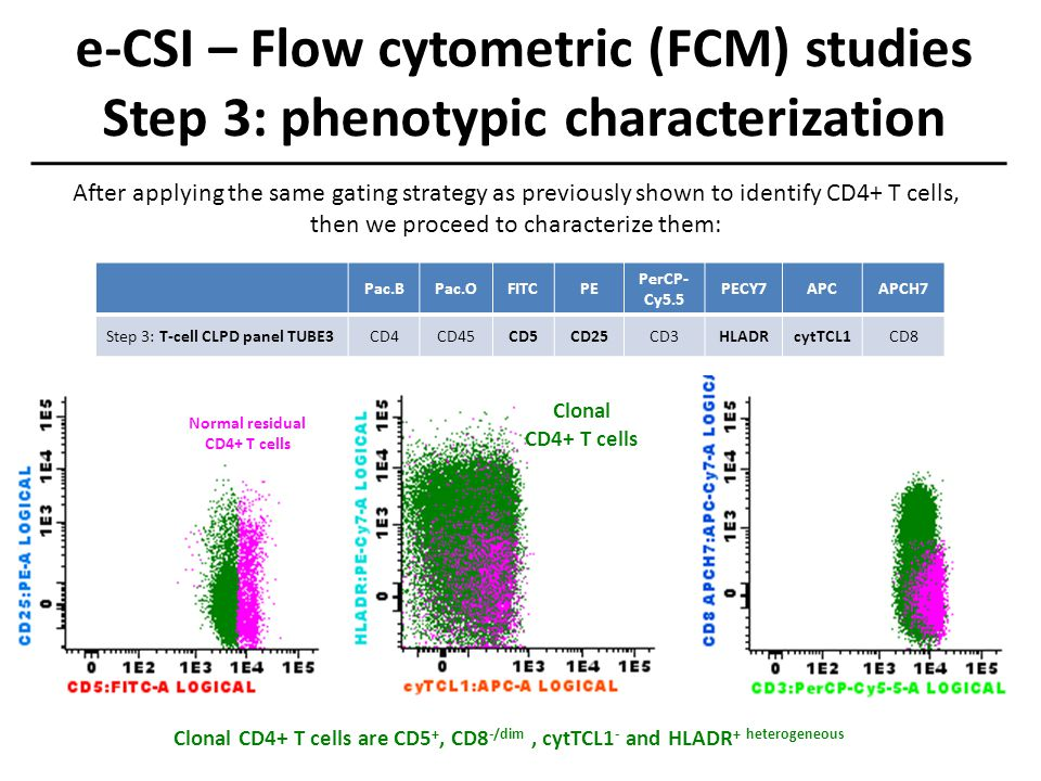 e-CSI – Flow cytometric (FCM) studies Step 3: phenotypic characterization Normal residual CD4+ T cells Clonal CD4+ T cells Clonal CD4+ T cells are CD5
