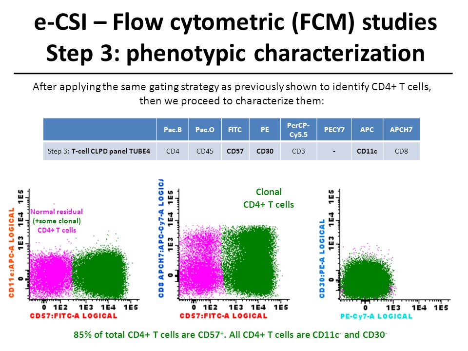 e-CSI – Flow cytometric (FCM) studies Step 3: phenotypic characterization Normal residual (+some clonal) CD4+ T cells Clonal CD4+ T cells 85% of total