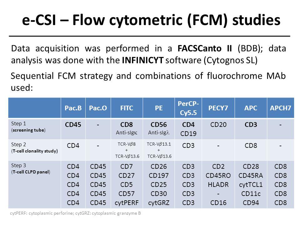 94% CD4+ T cells (CD4/CD8 ratio: 15.5) 94% CD56+/CD4+ T cells e-CSI – Flow cytometric (FCM) studies Step 1: screening tube Exclusion of debris Selection of T cells Refining selection of T cells Display only CD3+ T cells CD3+ gated T cells CD4+ gated T cells Most CD4+ T cells (94%) are CD56+.