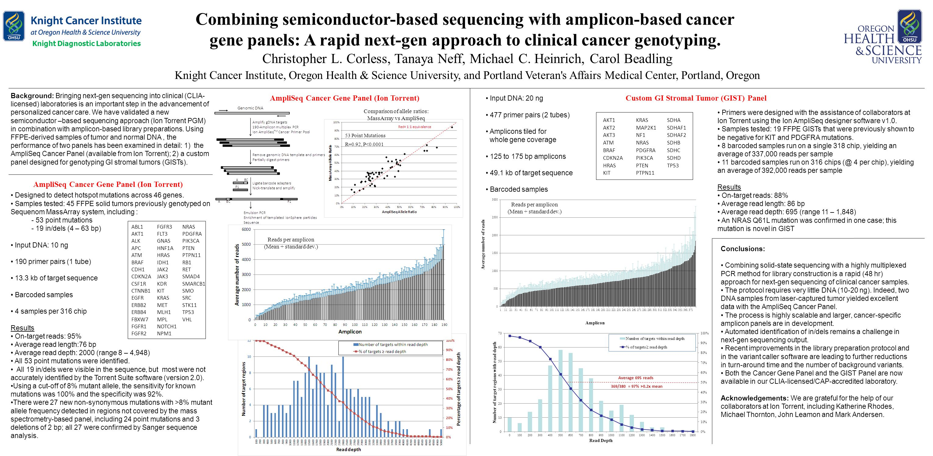 Combining semiconductor-based sequencing with amplicon-based cancer gene panels: A rapid next-gen approach to clinical cancer genotyping. Christopher