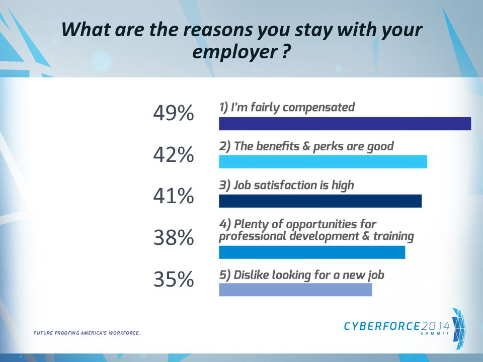 What are the reasons you stay with your employer ? 49% 42% 41% 38% 35%
