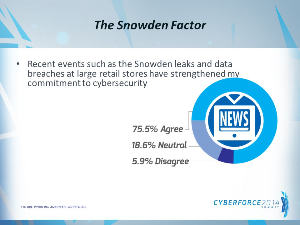 The Snowden Factor Recent events such as the Snowden leaks and data breaches at large retail stores have strengthened my commitment to cybersecurity
