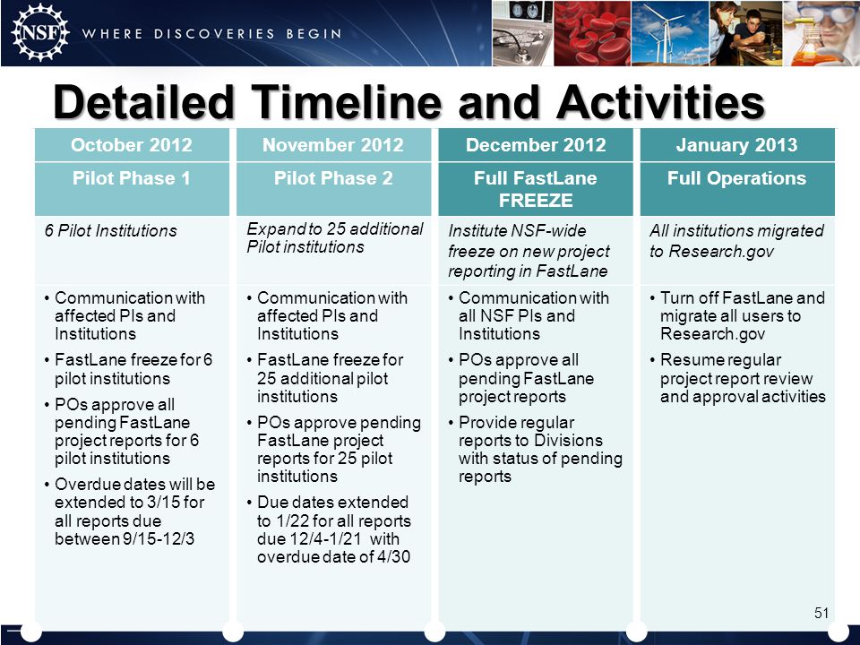 Detailed Timeline and Activities October 2012November 2012December 2012January 2013 Pilot Phase 1Pilot Phase 2Full FastLane FREEZE Full Operations 6 P