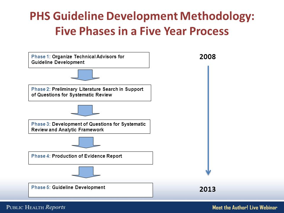PHS Guideline Development Methodology: Five Phases in a Five Year Process Phase 1: Organize Technical Advisors for Guideline Development Phase 2: Preliminary Literature Search in Support of Questions for Systematic Review Phase 3: Development of Questions for Systematic Review and Analytic Framework Phase 4: Production of Evidence Report Phase 5: Guideline Development 2008 2013