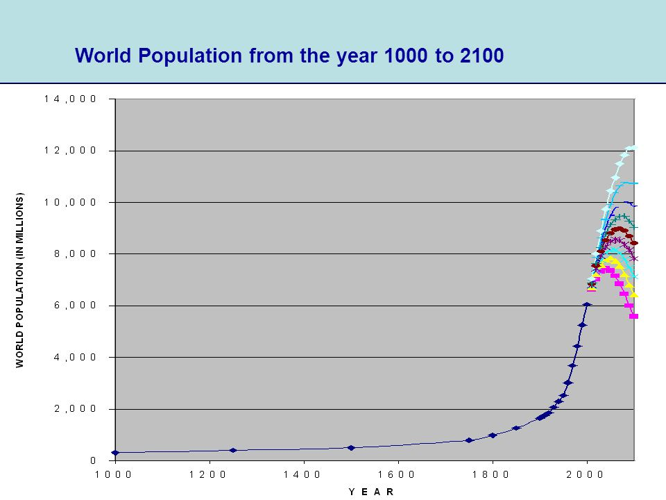 2 World Population from the year 1000 to 2100 Source of historical data: UN 2001