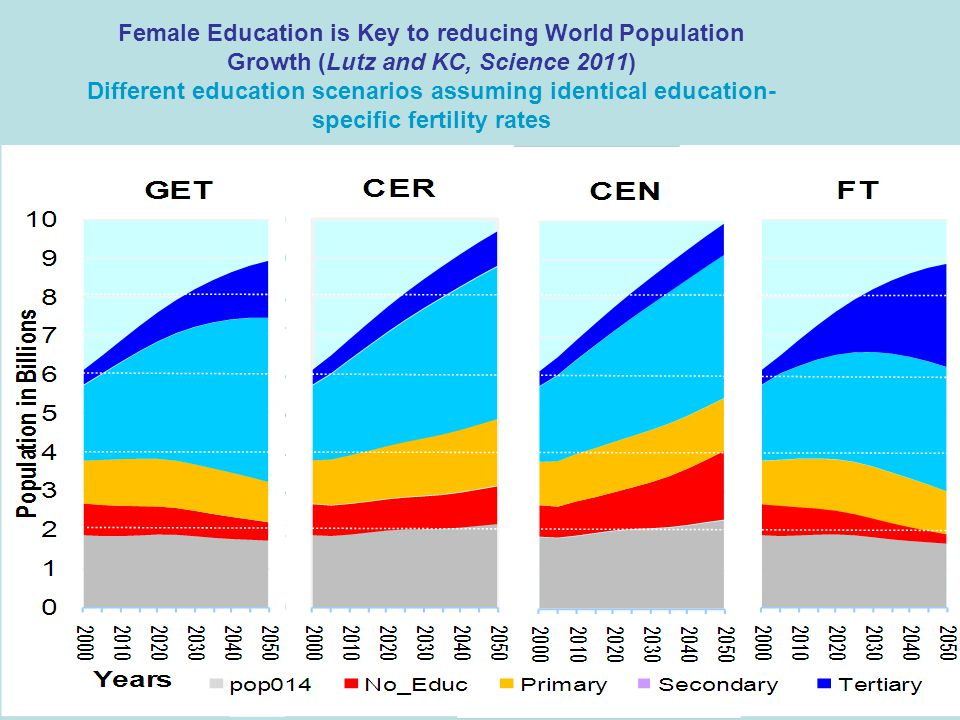 Female Education is Key to reducing World Population Growth (Lutz and KC, Science 2011) Different education scenarios assuming identical education- specific fertility rates