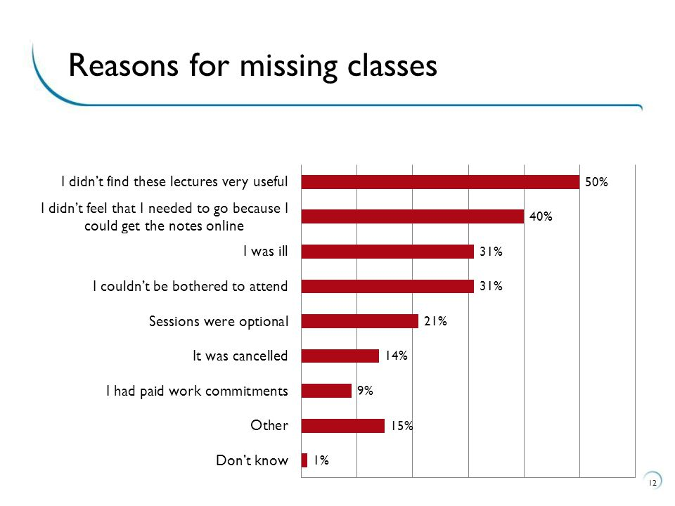 12 Reasons for missing classes