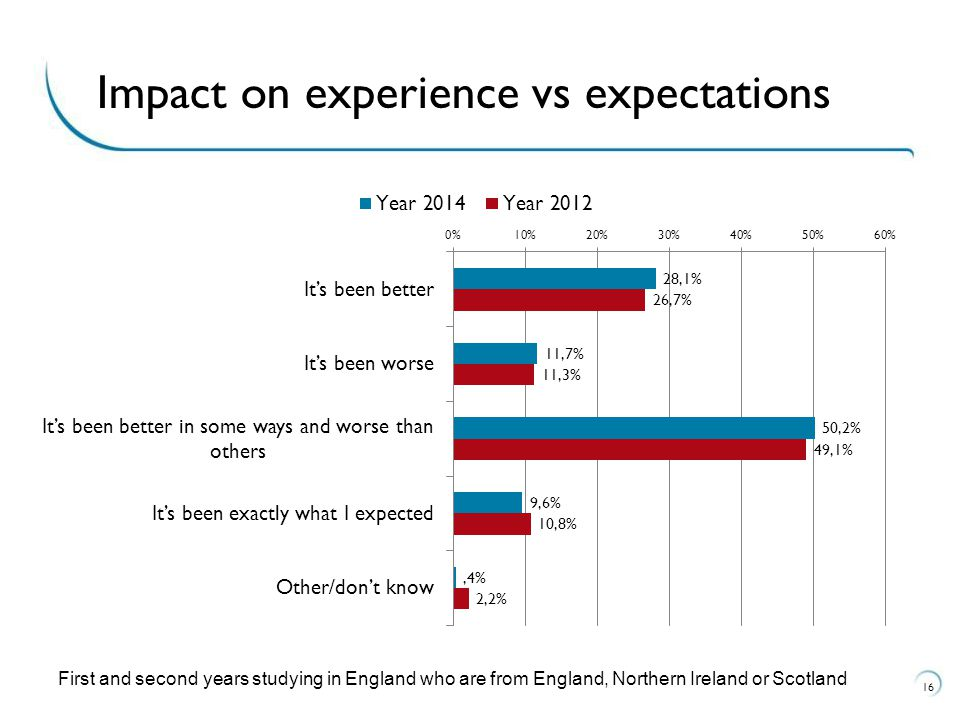 16 Impact on experience vs expectations First and second years studying in England who are from England, Northern Ireland or Scotland