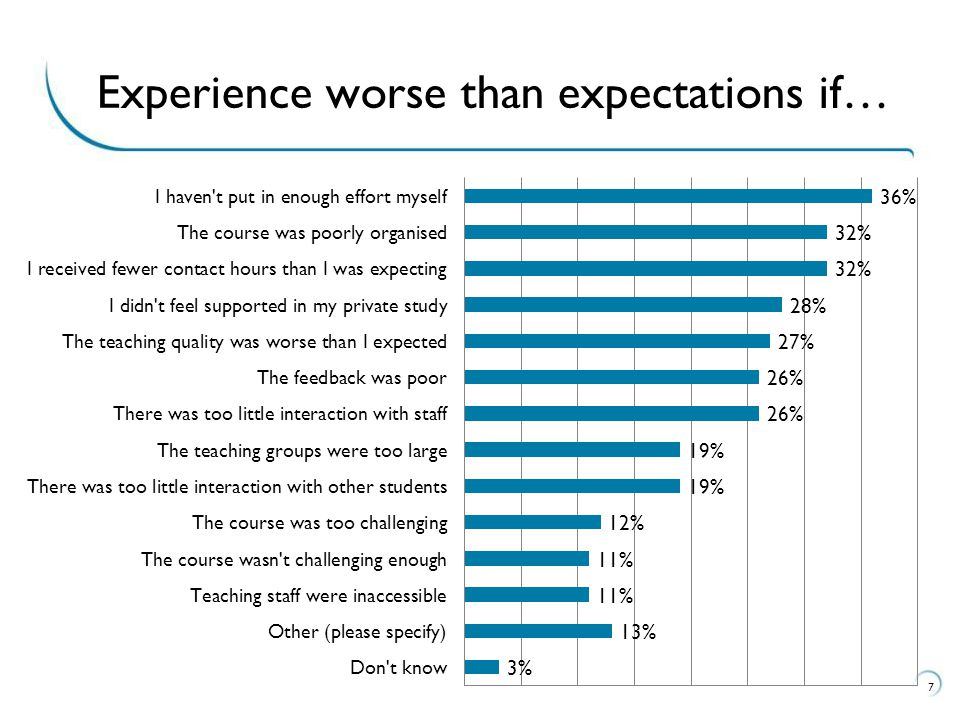 7 Experience worse than expectations if…