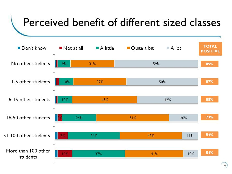 9 Perceived benefit of different sized classes