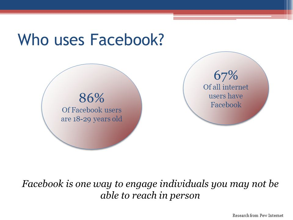 Who uses Facebook.