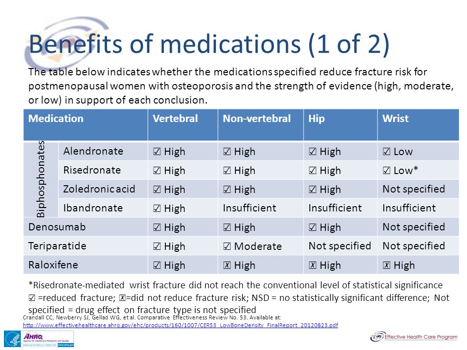 Benefits of medications (1 of 2) MedicationVertebralNon-vertebralHipWrist Alendronate High Low Risedronate High Low* Zoledronic acid High Not specified Ibandronate High Insufficient Denosumab High Not specified Teriparatide High Moderate Not specified Raloxifene High Biphosphonates The table below indicates whether the medications specified reduce fracture risk for postmenopausal women with osteoporosis and the strength of evidence (high, moderate, or low) in support of each conclusion.
