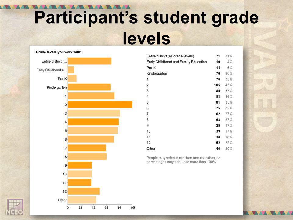 Participants student grade levels