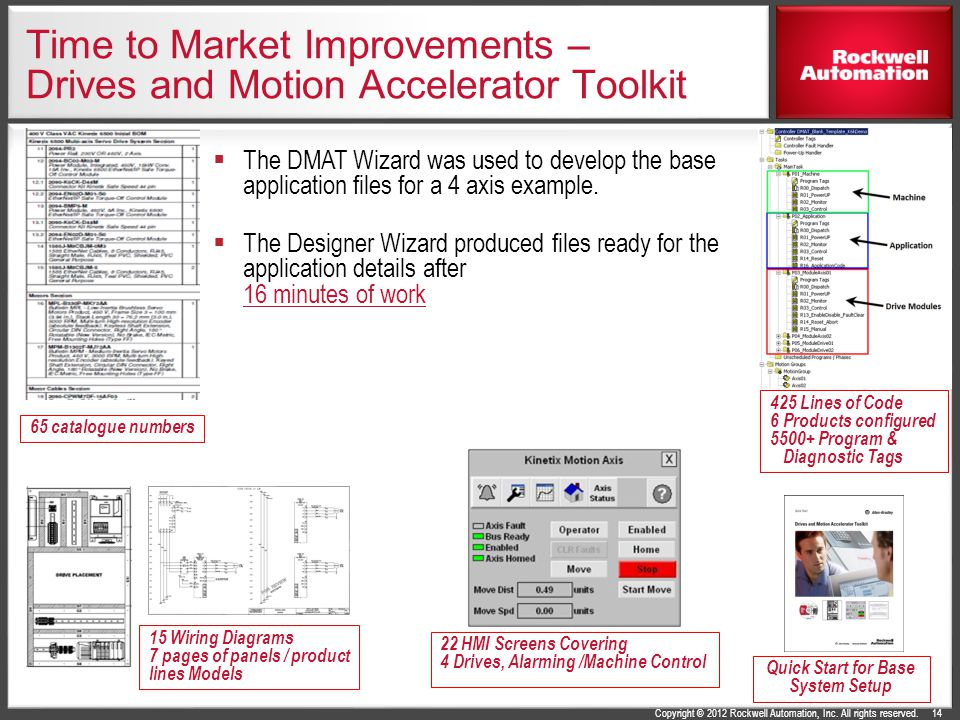 Copyright © 2012 Rockwell Automation, Inc. All rights reserved. Time to Market Improvements – Drives and Motion Accelerator Toolkit 14 Quick Start for