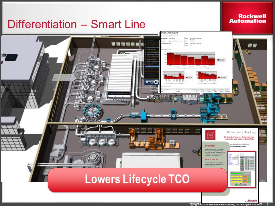 Copyright © 2012 Rockwell Automation, Inc. All rights reserved. Differentiation – Smart Line Lowers Lifecycle TCO 31
