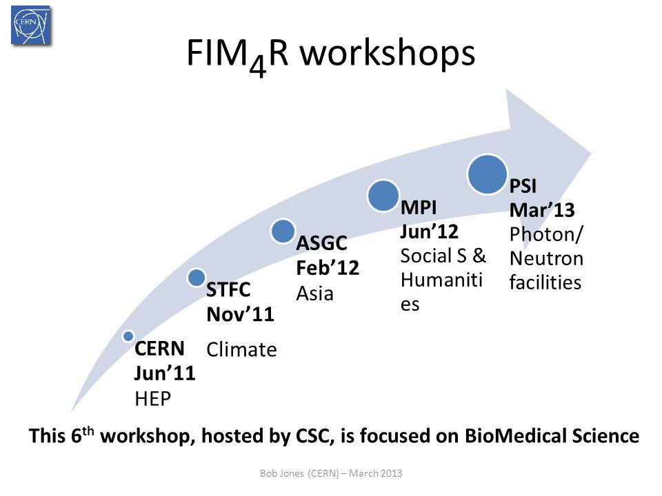 FIM 4 R workshops CERN Jun11 HEP STFC Nov11 Climate ASGC Feb12 Asia MPI Jun12 Social S & Humaniti es PSI Mar13 Photon/ Neutron facilities Bob Jones (CERN) – March 2013 This 6 th workshop, hosted by CSC, is focused on BioMedical Science