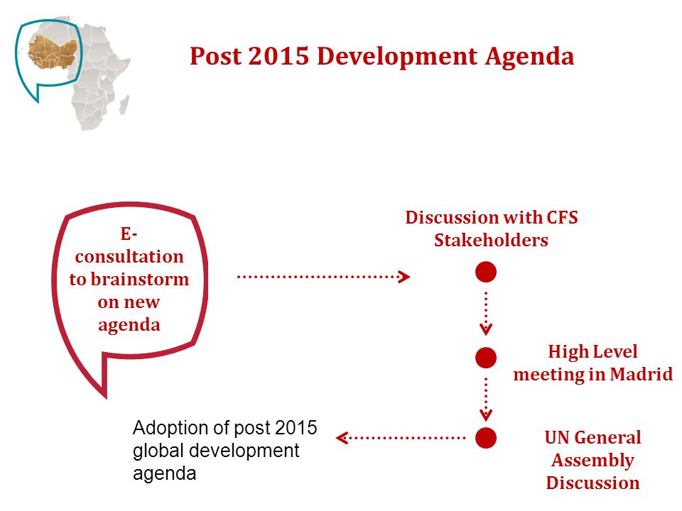 Post 2015 Development Agenda Discussion with CFS Stakeholders E- consultation to brainstorm on new agenda High Level meeting in Madrid UN General Assembly Discussion Adoption of post 2015 global development agenda