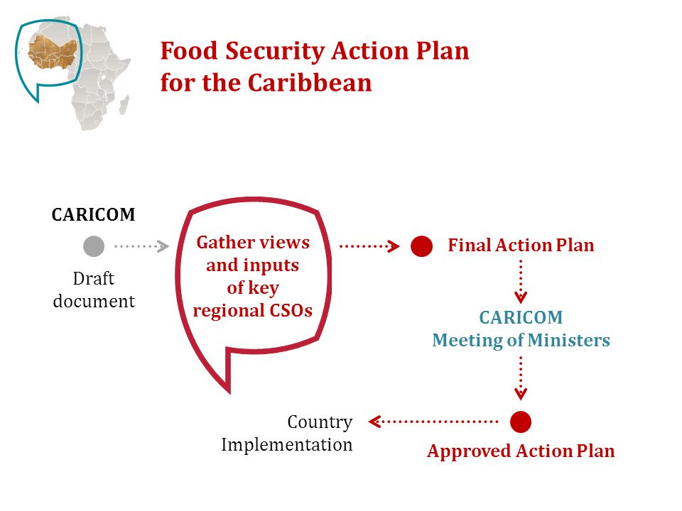 Food Security Action Plan for the Caribbean Country Implementation Draft document Final Action Plan Gather views and inputs of key regional CSOs CARICOM CARICOM Meeting of Ministers Approved Action Plan