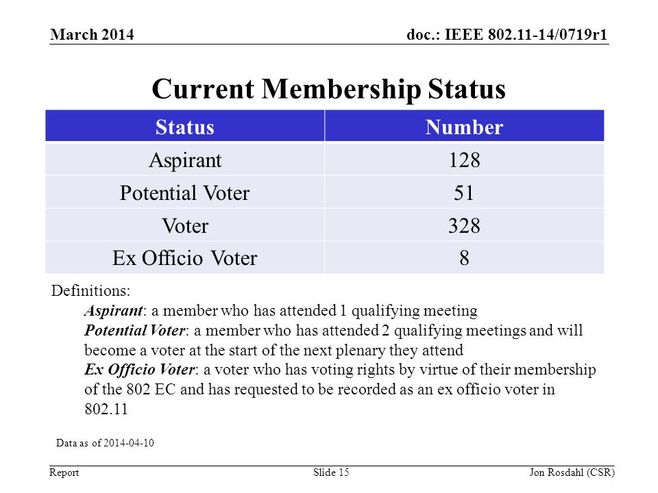 doc.: IEEE 802.11-14/0719r1 Report March 2014 Slide 15 Current Membership Status Data as of 2014-04-10 Definitions: Aspirant: a member who has attende