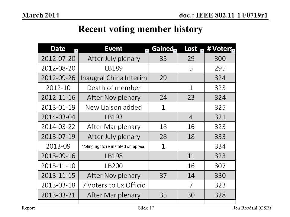 doc.: IEEE 802.11-14/0719r1 Report March 2014 Slide 17 Recent voting member history Jon Rosdahl (CSR)