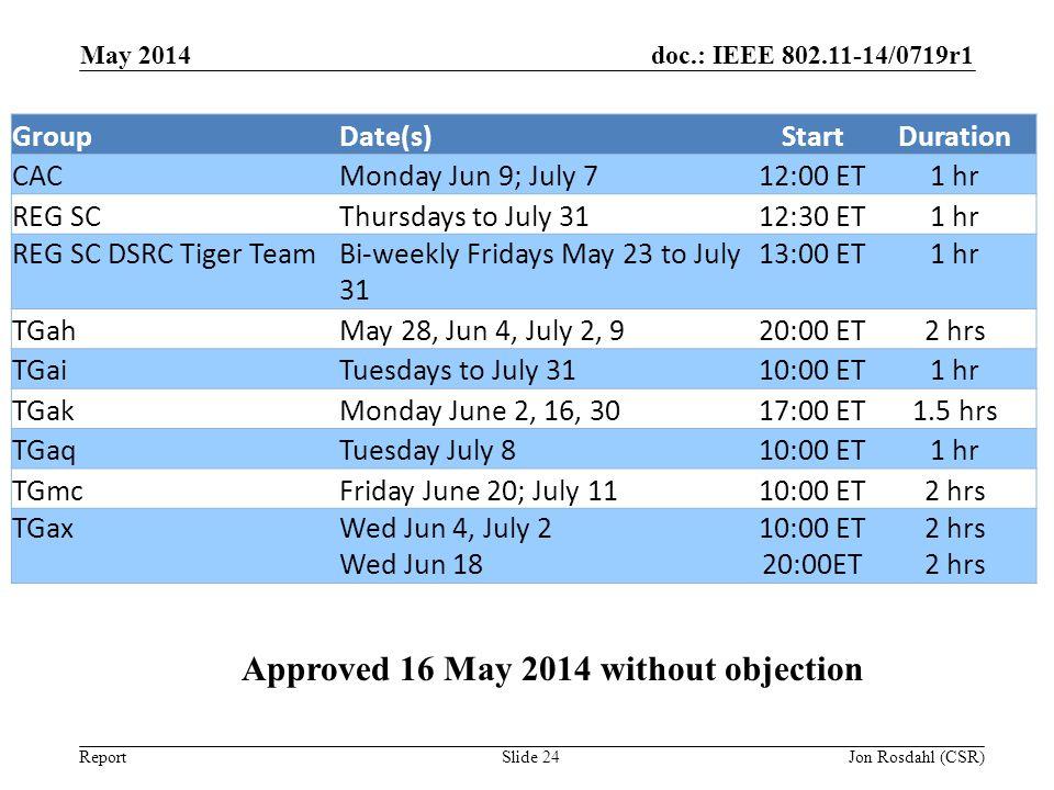 doc.: IEEE 802.11-14/0719r1 Report May 2014 Slide 24 GroupDate(s)StartDuration CACMonday Jun 9; July 712:00 ET1 hr REG SCThursdays to July 3112:30 ET1