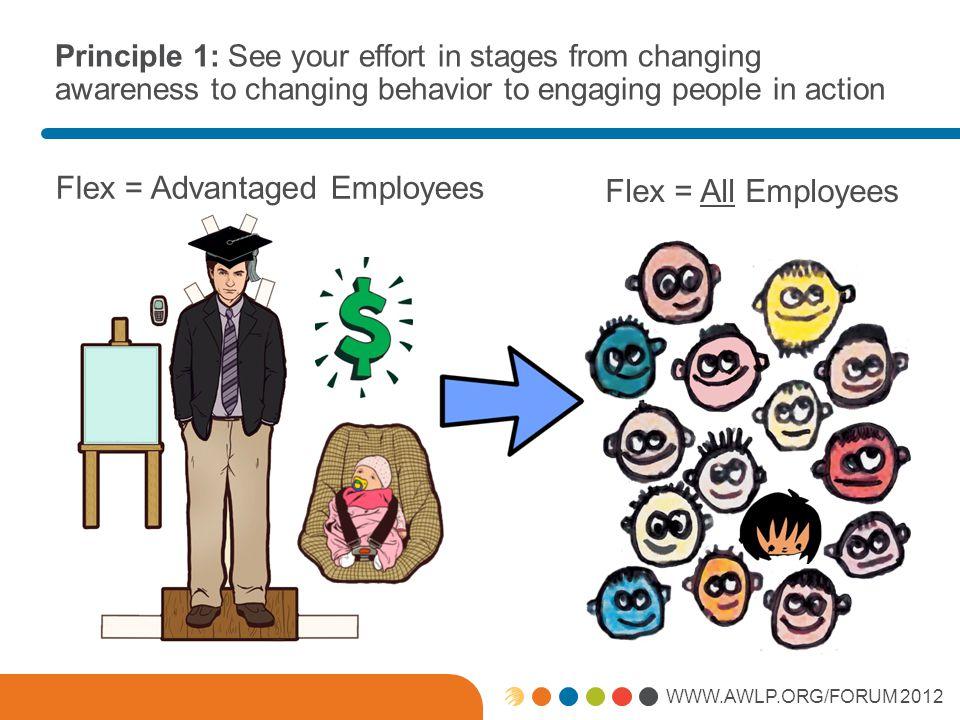 WWW.AWLP.ORG/FORUM 2012 Work-Life Portfolio: Tip #3 Work-Life Portfolio investments impact commitment and thus improve the bottom line
