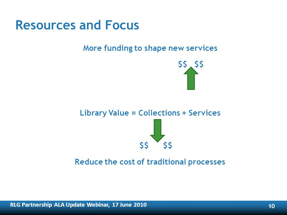 RLG Partnership ALA Update Webinar, 17 June Resources and Focus More funding to shape new services $$ $$ Library Value = Collections + Services $$ $$ Reduce the cost of traditional processes