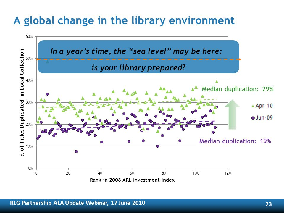 RLG Partnership ALA Update Webinar, 17 June A global change in the library environment In a years time, the sea level may be here: is your library prepared.